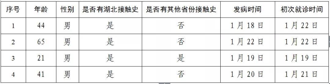 北京市新增4例新型冠状病毒肺炎确诊病例,已累计确诊26例