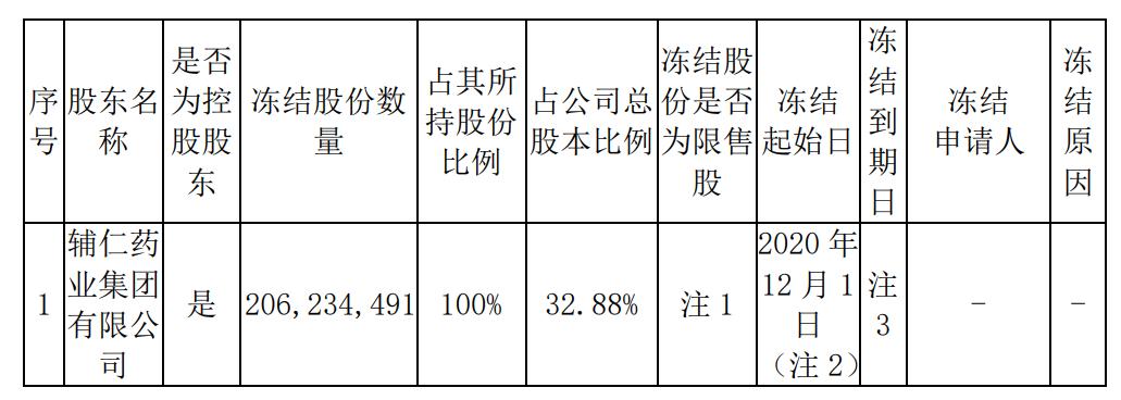 *ST辅仁:控股股东所持2.06亿股被冻结 占公司总股本比例32.88%