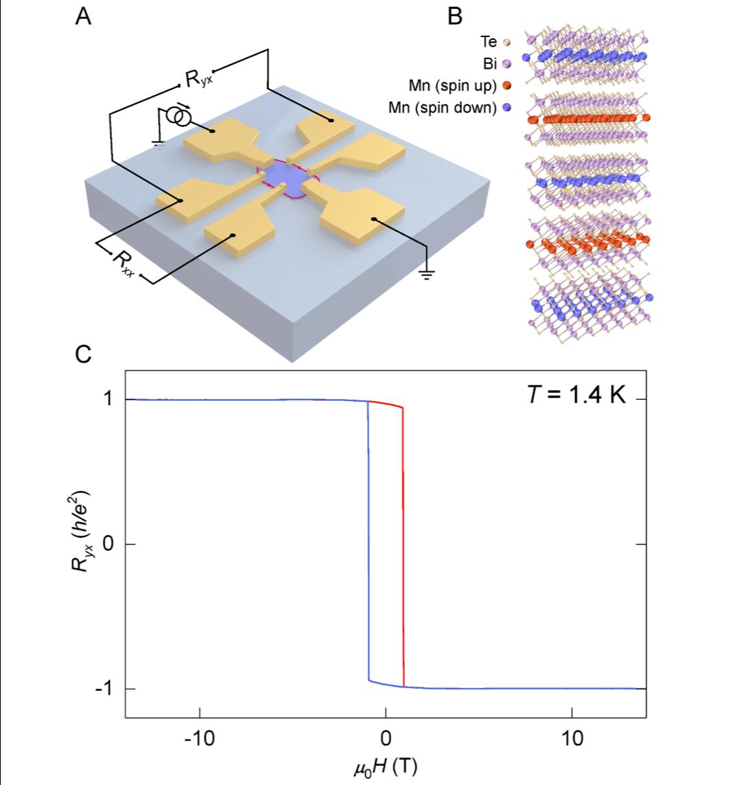 中国科大和复旦大学合作在量子反常霍尔效应研究取得新进展