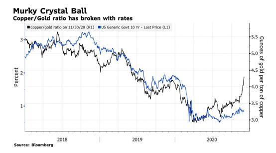 铜金比大幅上涨 美债收益率会继续跟随吗?
