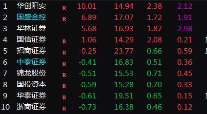 券商股拉升 华创阳安涨停国盛金控、华林证券涨幅靠前