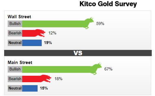 Kitco周度调查:华尔街和普通投资者一致看涨黄金