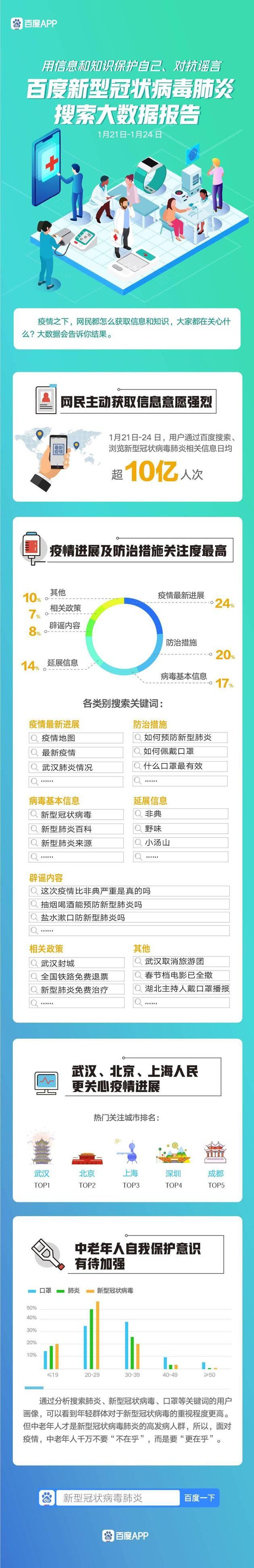 百度搜索大数据:武汉北京上海市民最关心疫情