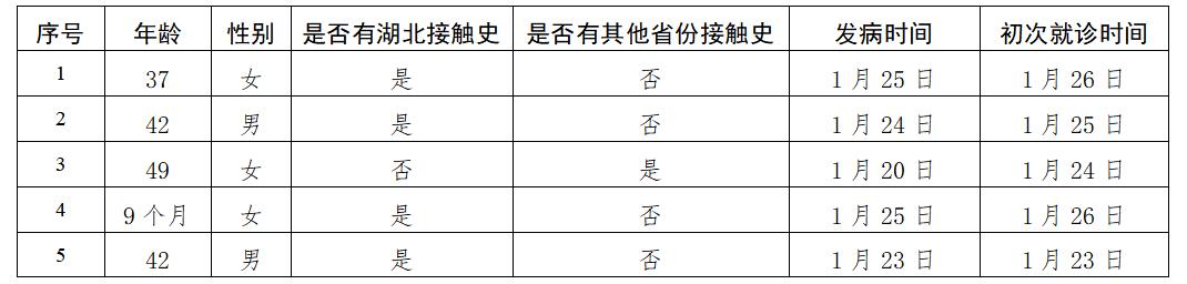 北京新增5例新型肺炎病例 累计确