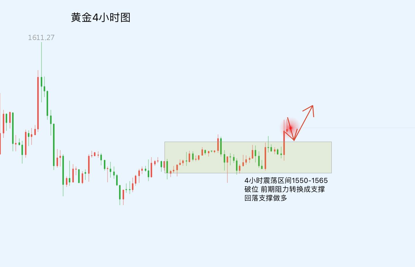 吴卓越:黄金站上1570!周一回撤
