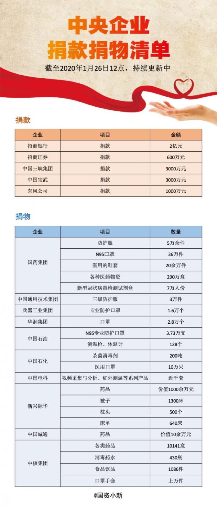 14家央企争向武汉疫区捐款捐医疗物资