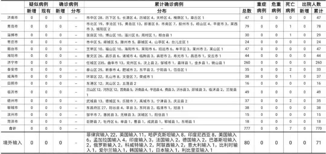 2020年12月5日0时至24时山东省新型冠状病毒肺炎疫情情况图片