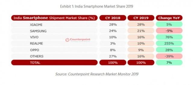 印度手机市场超越美国 中国品牌