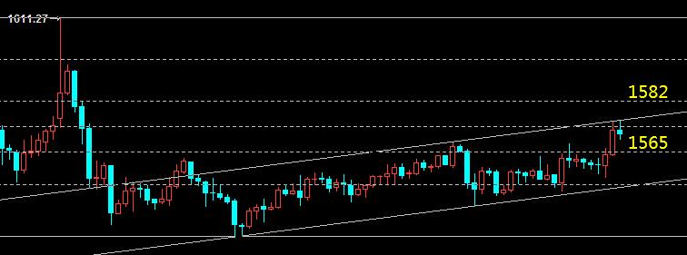 云杰:黄金延续上涨看1582  原油