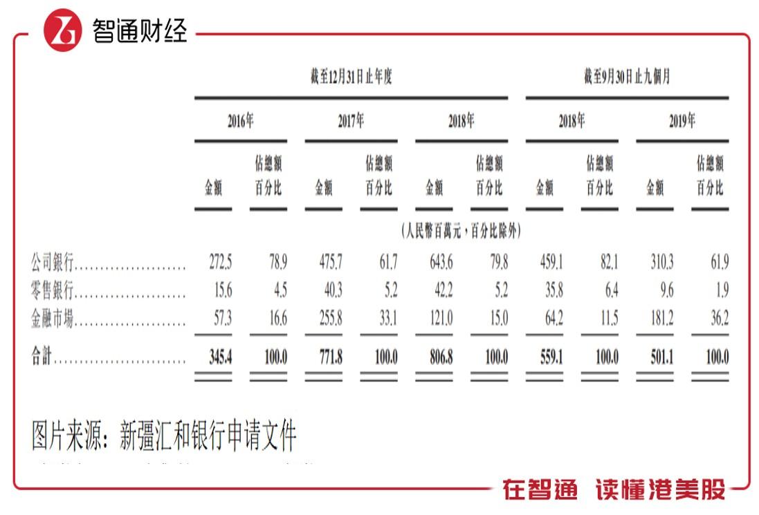"""新股前瞻丨新彊汇和银行:存贷利差缩窄,""""小银行""""的上市路"""