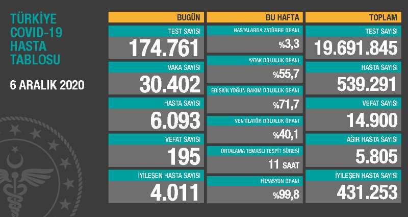 土耳其新增6093例新冠肺炎确诊病例