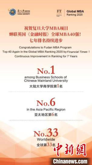 "FT2020年全球MBA项目百强榜单""出炉:复旦MBA项目位居大陆大学商学院首位"