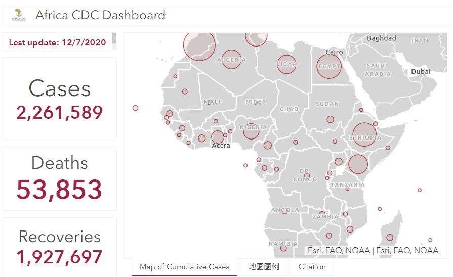 非洲大陆新冠肺炎累计确诊病例超226万