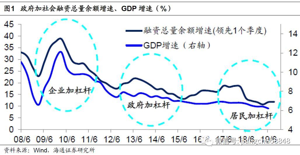 海通证券:为什么经济L型企稳,哪些改革值得期待?