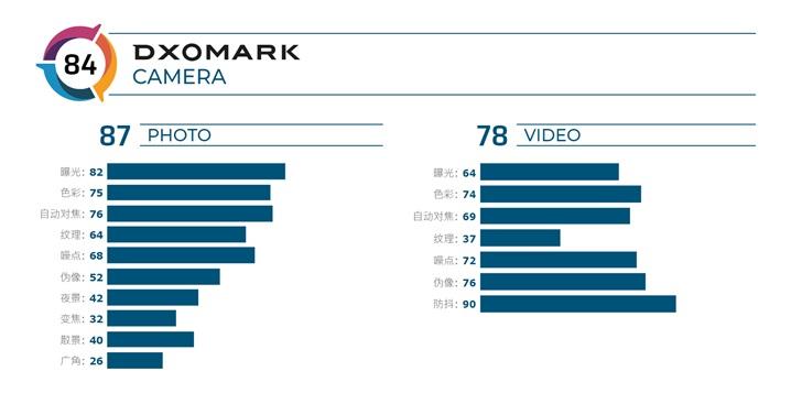 DXOMARK:小米RedmiNote8Pro相机得分为84分