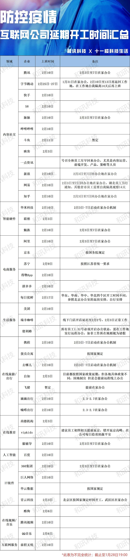 防控疫情   互联网公司延期开工时间汇总(表)