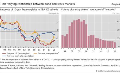 国际清算银行:美股下跌时 美债不再是有效对冲工具