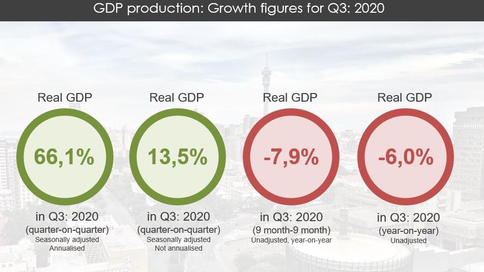 南非统计局发布第三季度GDP统计数据 环比增长13.5%