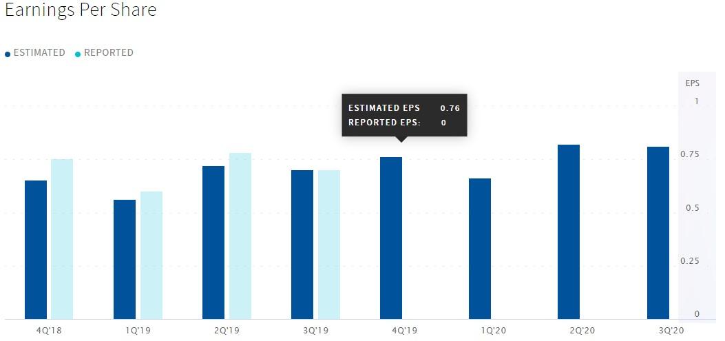 财报前瞻 | 2020财年Q1星巴克(SBUX.US)EPS预期0.76美元,最高目标价为110美元