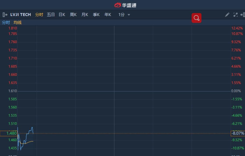 港股异动︱次新股驴迹科技(01745)急挫10%再创新低 较发行价低逾36.3%