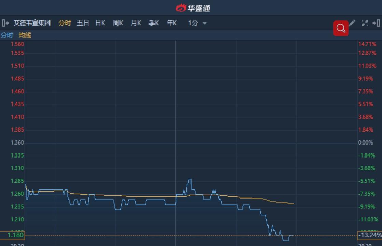 港股异动︱次新股艾德韦宣集团(09919)续跌13%再创新低 较发行价低逾42%