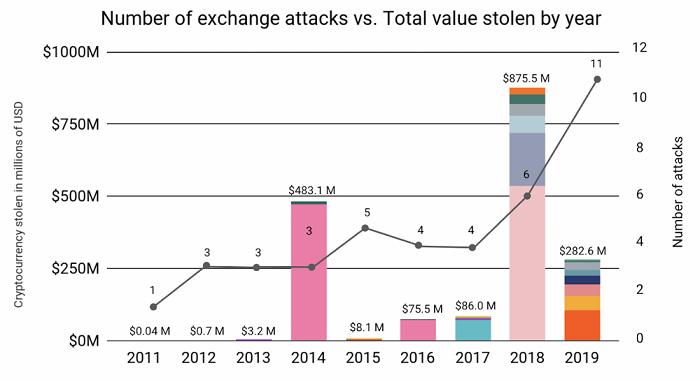 2019加密货币黑客攻击依然高发 损失超过2.83亿美元