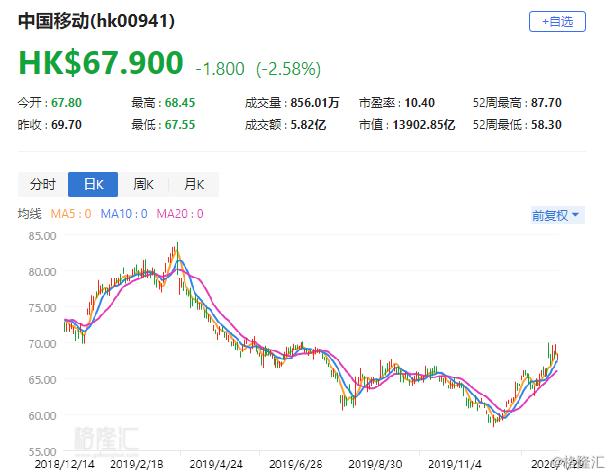 """瑞银:维持中移动(0941.HK)""""买入""""评级 目标价85港元"""
