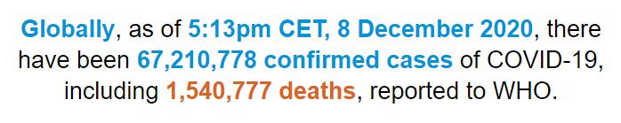 世卫组织:全球新冠肺炎确诊病例超过6721万例
