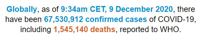 世卫组织:全球新冠肺炎确诊病例超过6753万例