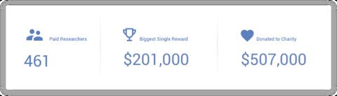 Google在2019年支付了650万美元