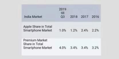 """印度2019年共售出1.58亿台智能手机苹果出货量出现了小幅""""回暖"""""""