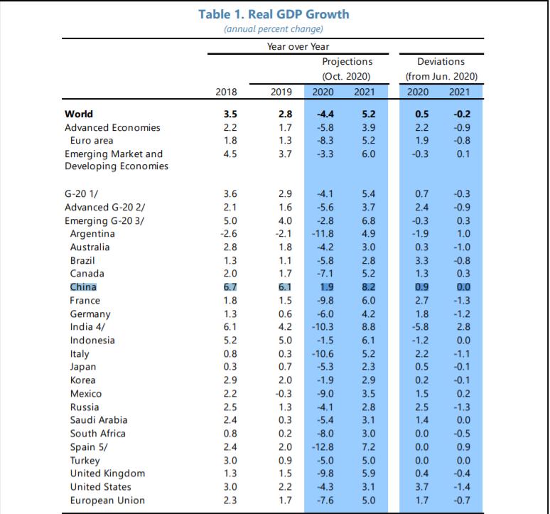 默克尔:全球经济力量正在改变 中国经济将实现正增长
