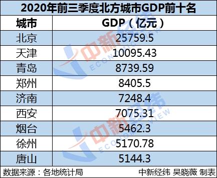 谁说北方GDP失守?这些地方被看好!图片