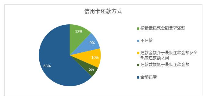 (图片来源:《全国城镇职业青年金融素养调查报告(2019)》)