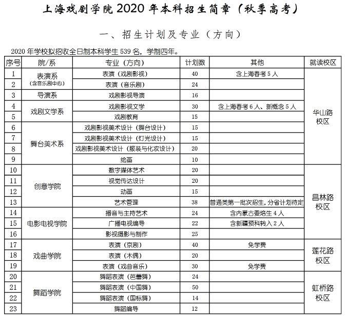 2020年上海戏剧学院本科招生简章截图。