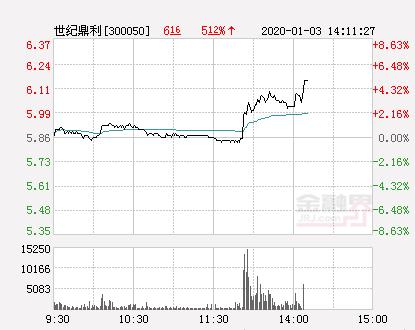 世纪鼎利大幅拉升6.66% 股价创近2个月新高