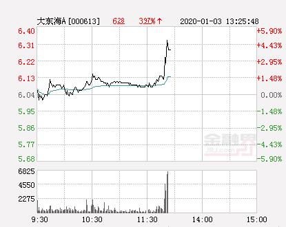 大东海A大幅拉升4.64% 股价创近2个月新高