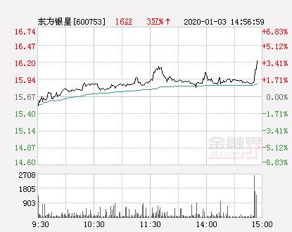 东方银星大幅拉升3.57% 股价创近2个月新高