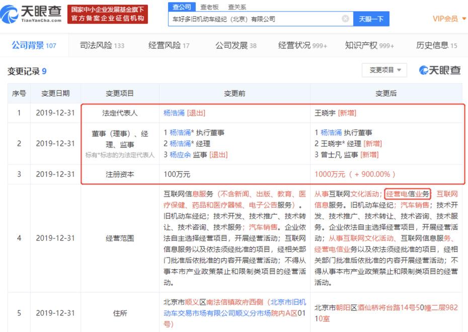 瓜子二手车注册资本新增900%,杨浩涌卸任法定代表人