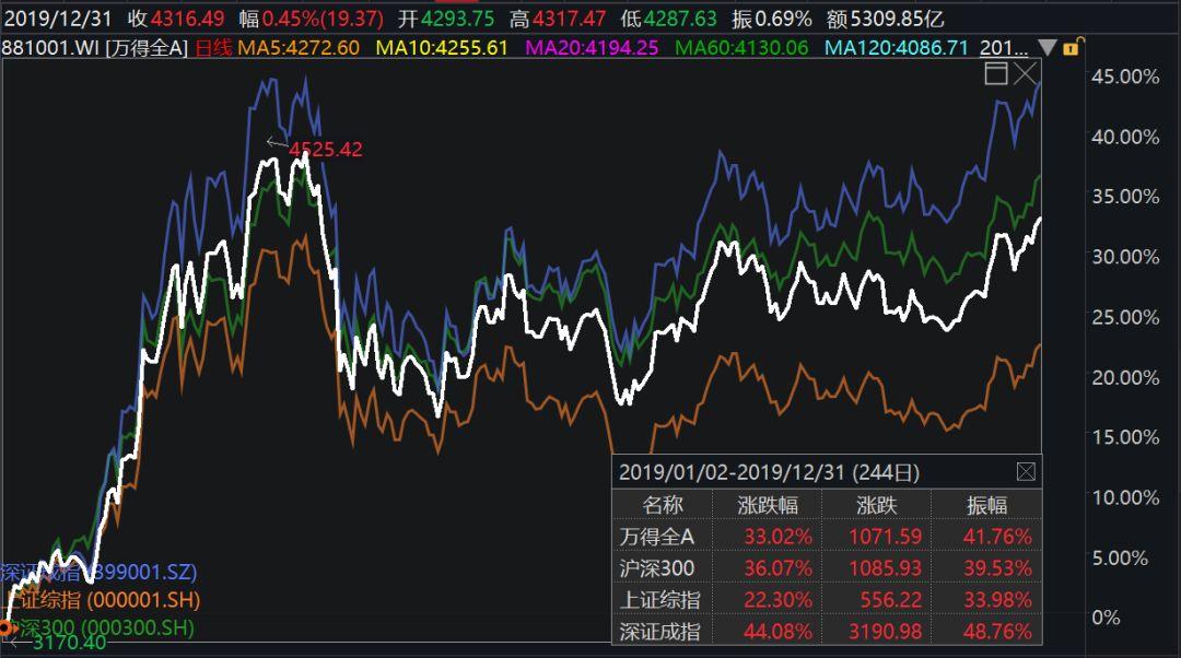 经历2019大涨之后 A股还有多少上升潜力?数据有惊喜