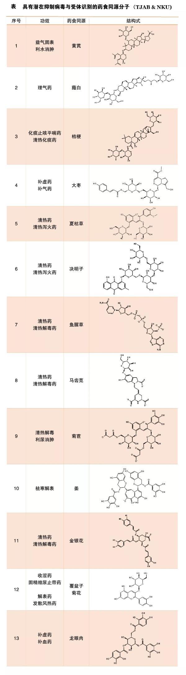 天津新型冠状病毒药物研发极北尘风取得新进展
