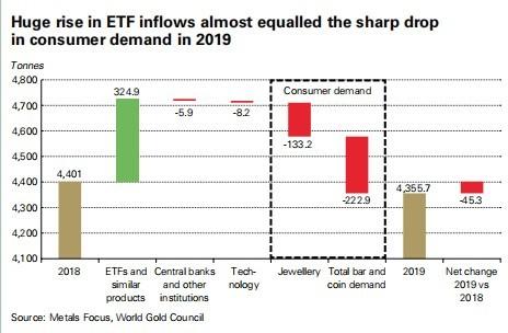 世界黄金协会:2019年全球黄金ETF持有量创纪录新高 各国央行连续第10年净买入