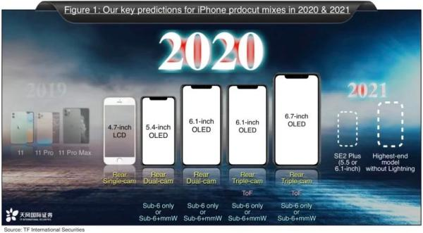 苹果或再推廉价版iPhone:侧边电