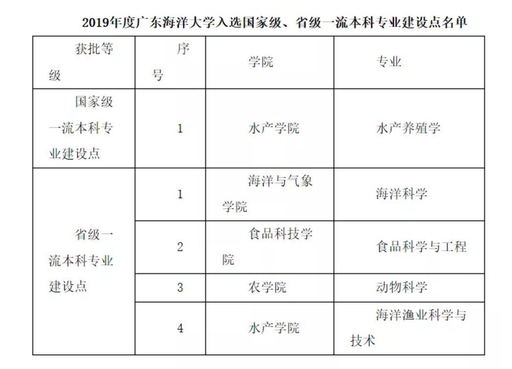 广东海洋大学5个专业入选国家级、省级一流本科专业建设点