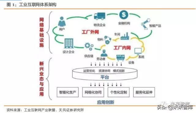 工业互联网综合报告:打造精准数