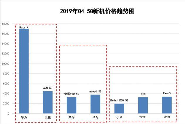 转转2019年Q4手机行情报告:二手手机普遍降价 上海用户偏爱二手iPhone11