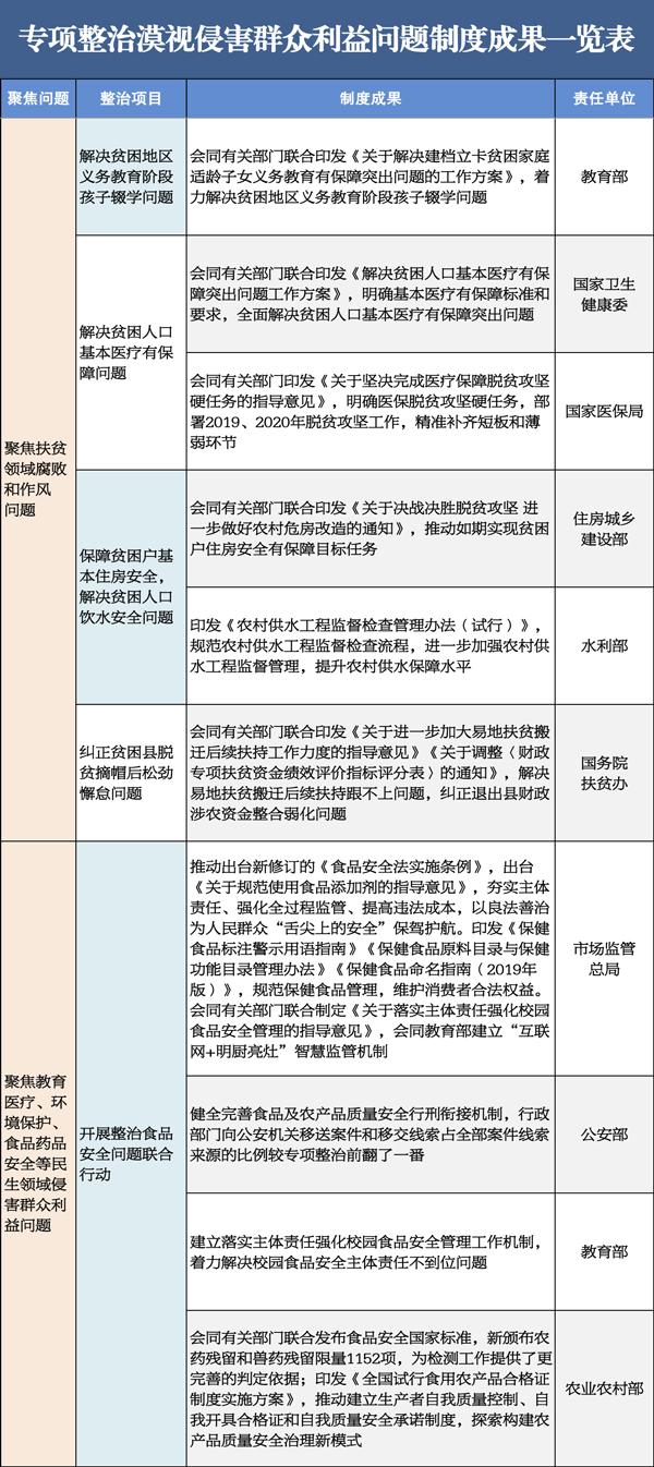 中纪委:全国共查处漠视侵害群众利益问题9.8万起图片