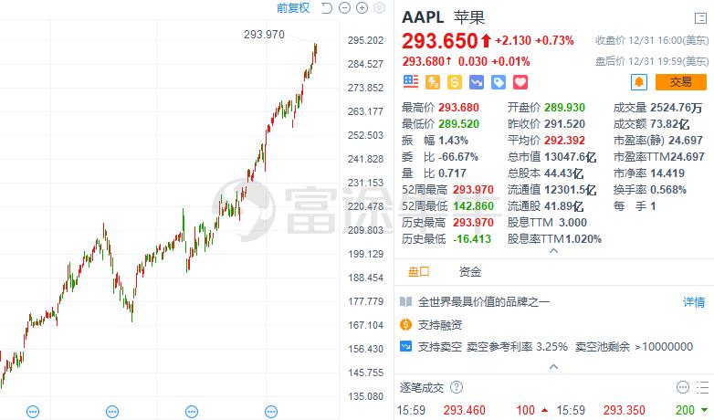 2019大佬们垂涎的五大重仓股,段永平2011年已重仓苹果