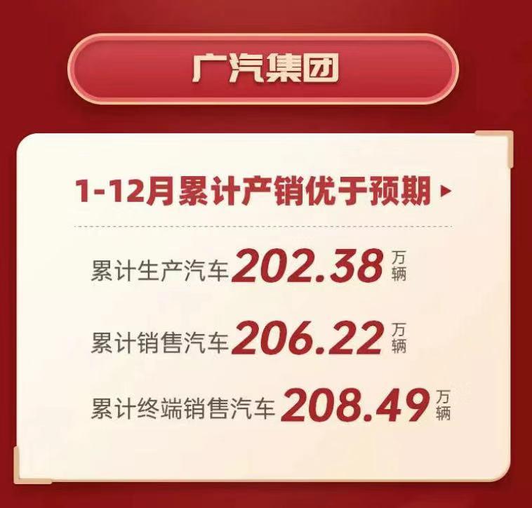 2019年广汽集团累计销量206.22万辆图片