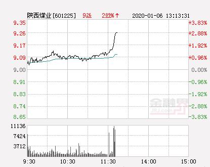 陕西煤业大幅拉升2.0% 股价创近2个月新高